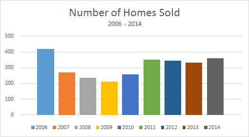 2006-2014 Pagosa Springs Real Estate Statistics at a Glance